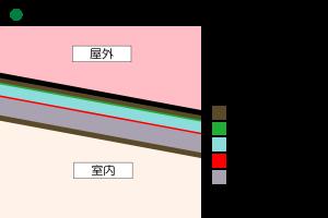屋根も空気層、遮熱層、断熱層の3層構造で熱伝導を遮断します