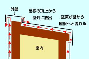 温度の高い空気が上昇する性質を利用して、壁から屋根へと空気が流れる構造になっています